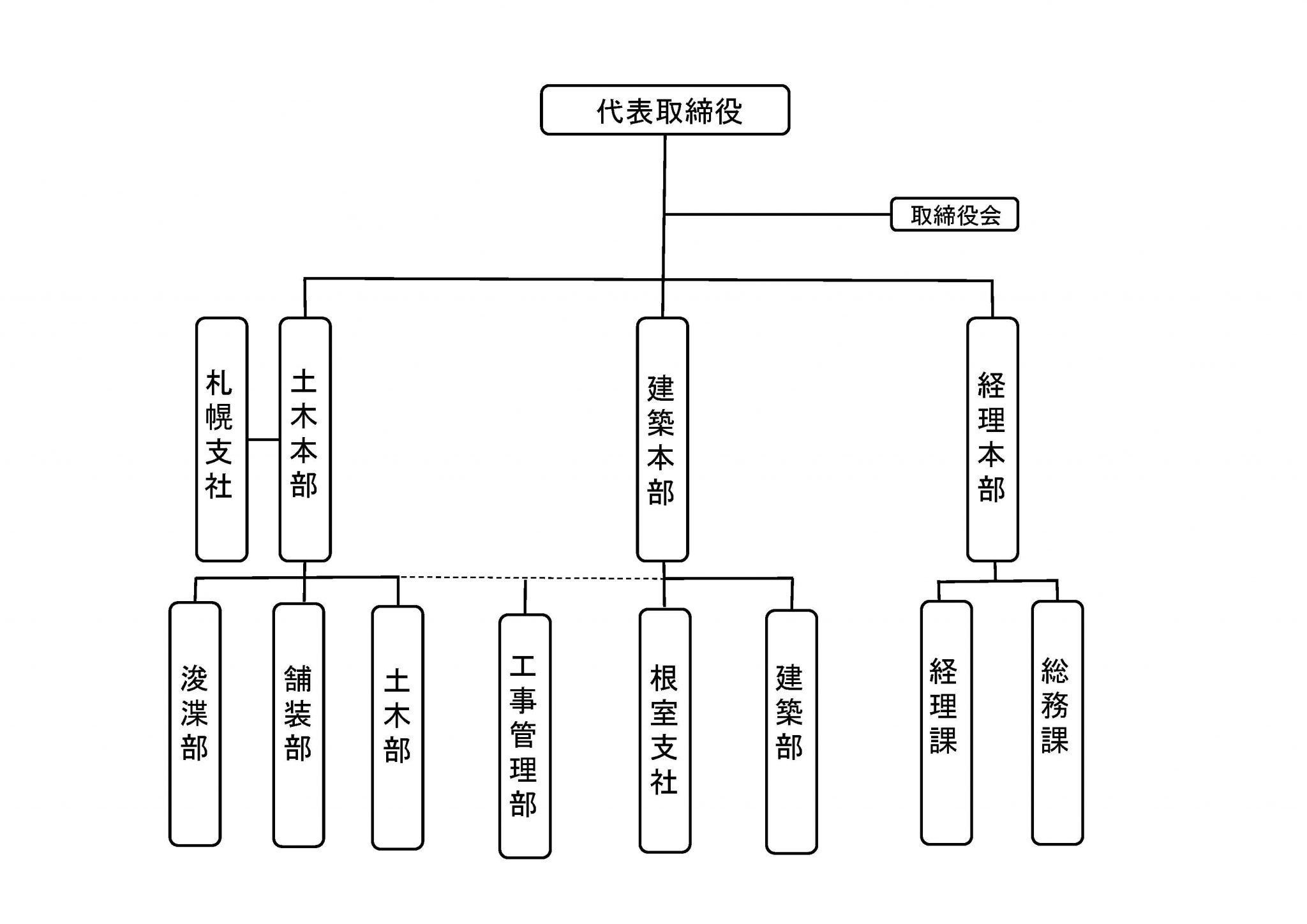 HP用 組織図